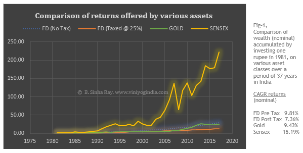 historical returns on asset classes in India - nominal