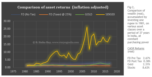 historical returns on asset classes in India - real