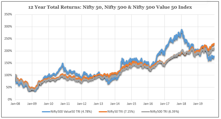 Value Investing has under-performed in India  past 12 years