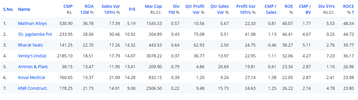 Best stocks to buy - Maithan Alloys