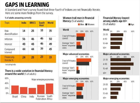 financial planning - literacy is poor in India