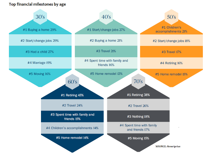 financial planning india - milestones by age