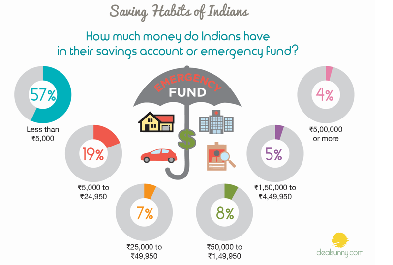 financial planning india - emergency funds are inadequate
