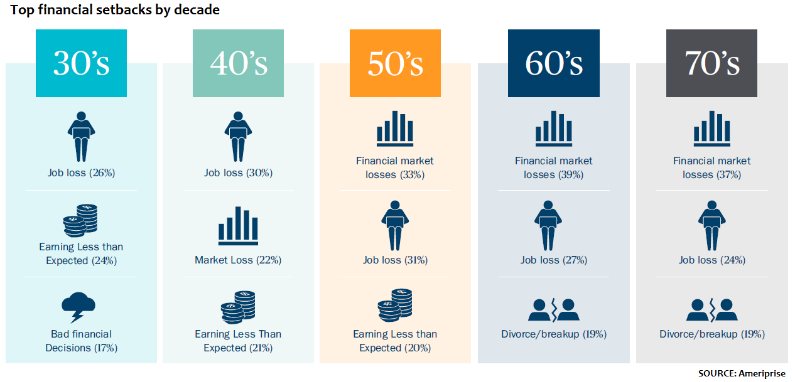 financial planning india - setbacks by decade